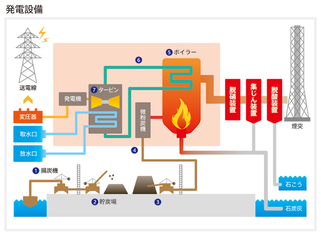 仕組み 火力 発電