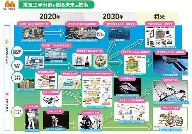未来技術の展望 | 電気工学の未来 | パワーアカデミー